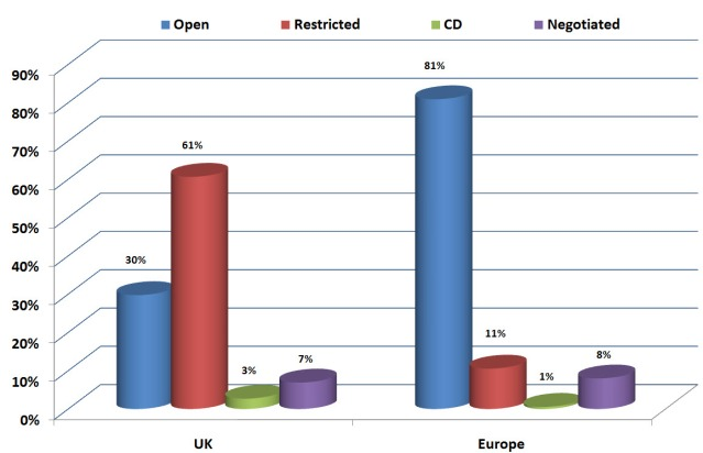 Chart illustrating relative usage of open, restricted, competitive dialogue and negotiated tendering procedures in the UK and Europe