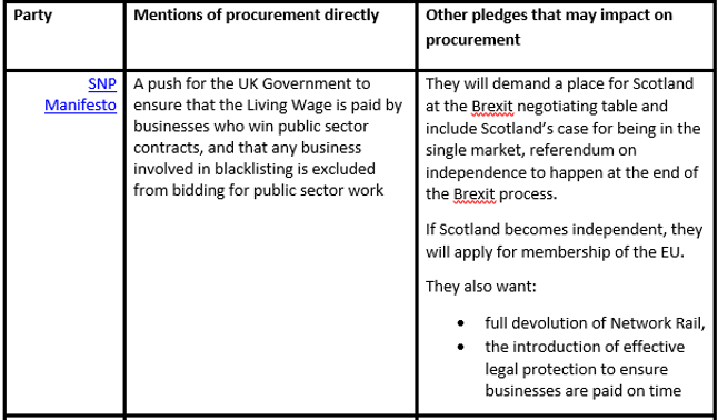 Procurement in the 2017 Manifestos – The Facts – Tenders ...